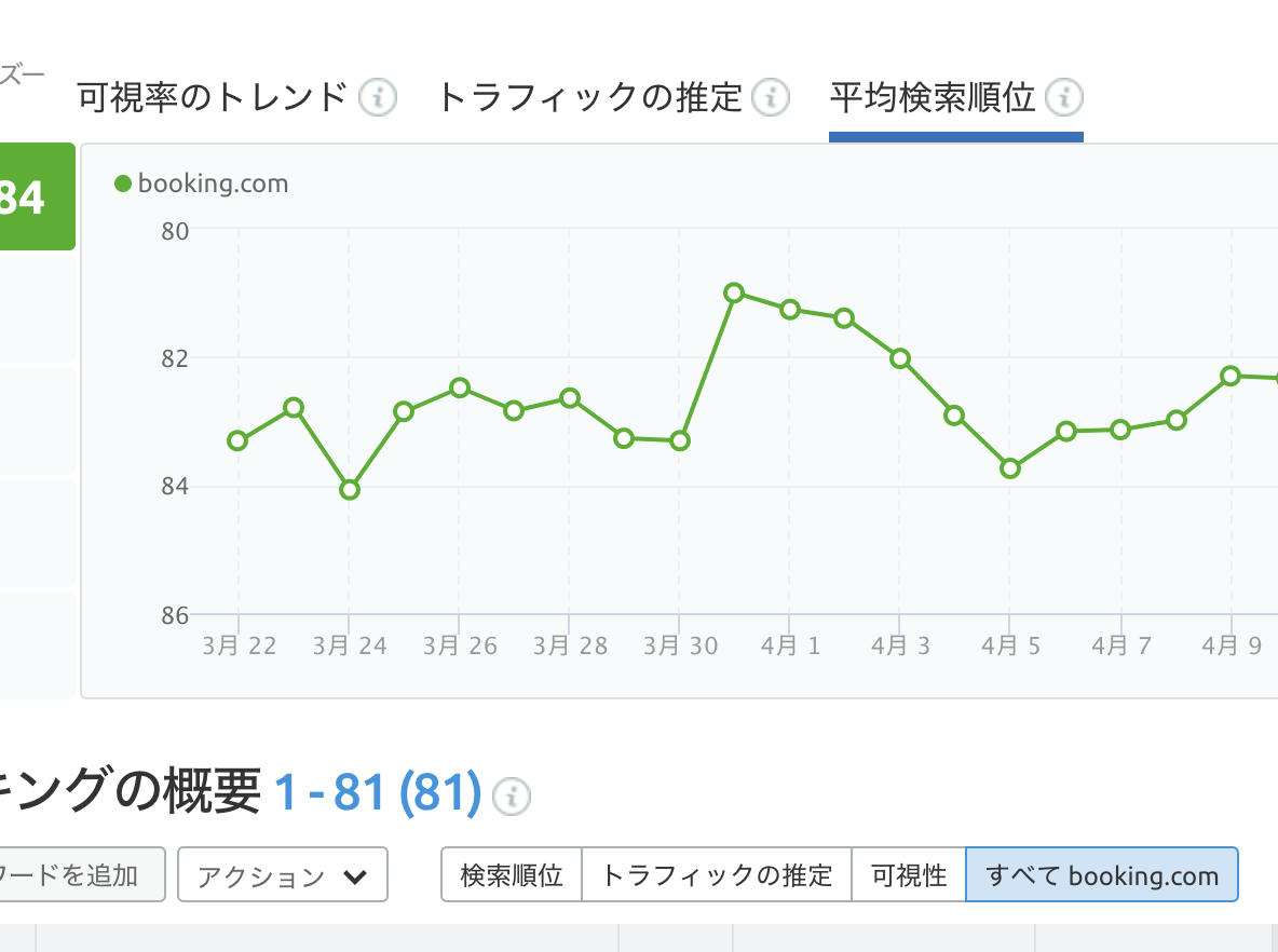 Position Tracking 順位変動